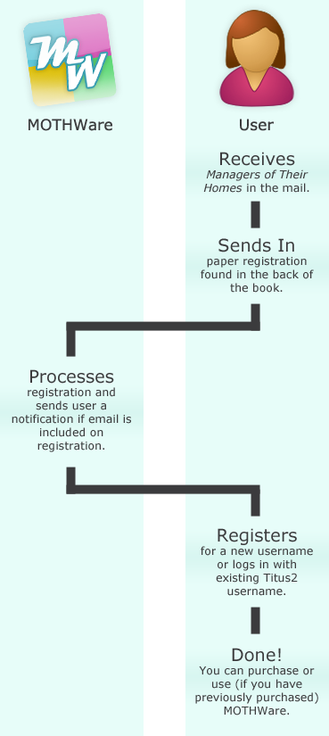 ScheduleBreeze Registration Process